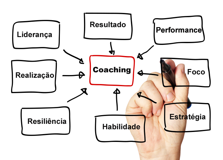 Entenda o que é coaching